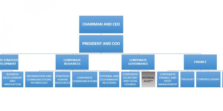 2015 Table of Organization