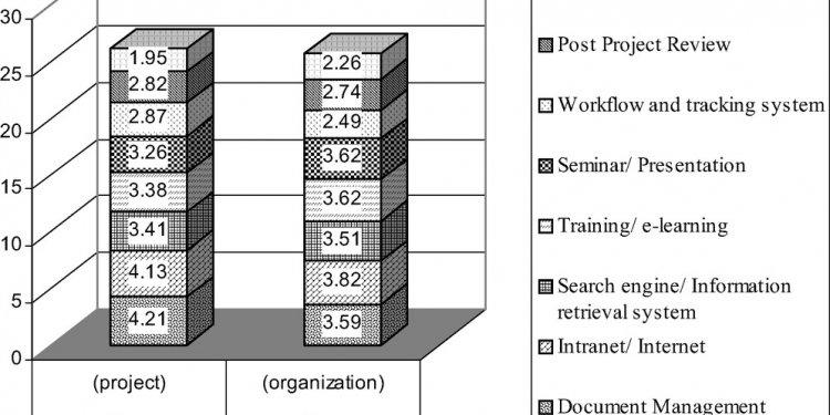 Organizational Culture and