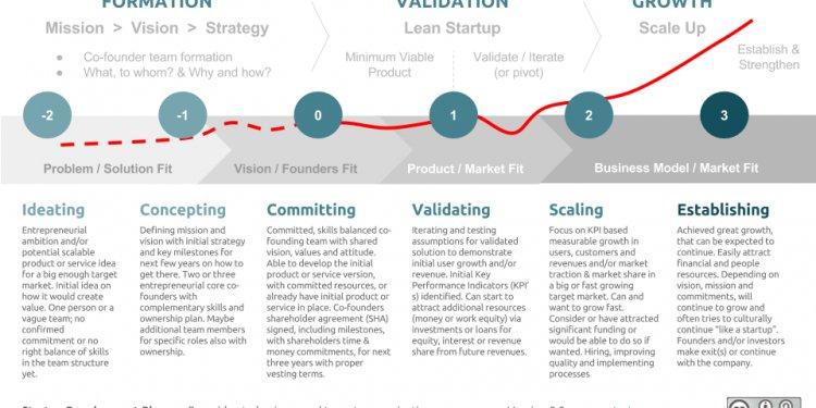 Startup company - Wikipedia