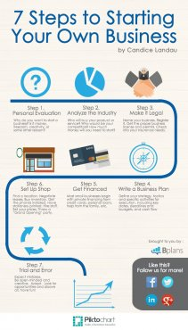 [Infographic] 7 Steps to beginning your very own company (1)