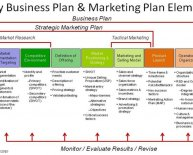 Business plan Steps