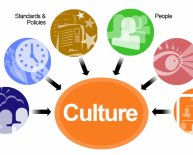 Dimensions of organizational culture