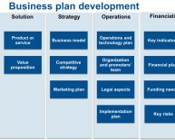 Where to start with a business plan?